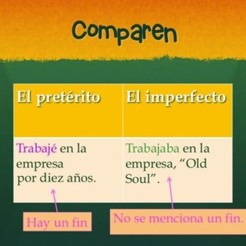 Spanish Preterite Imperfect No-Prep Lesson Plans and Curriculum